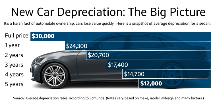 What Is Car Depreciation And Why Does It Matter Capital One Auto