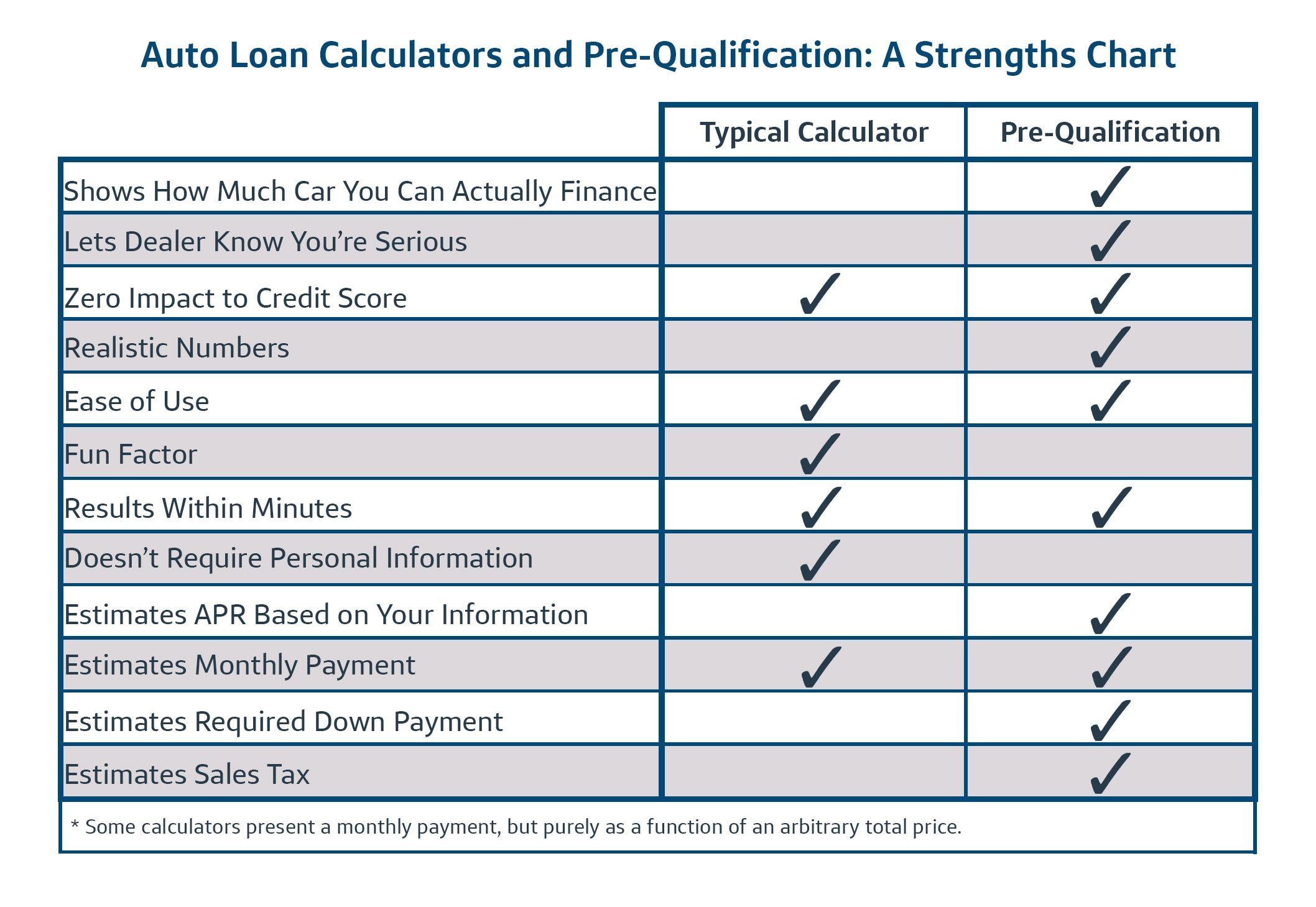 the truth about auto loan calculators capital one auto navigator