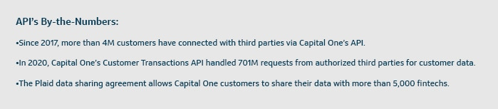 API's By-the-Numbers:  Since 2017, more than 4M customers have connected with third parties via Capital One's API. In 2020, Capital One's Customer Transactions API handled 701M requests from authorized third parties for customer data. The Plaid data sharing agreement allows Capital One customers to share their data with more than 5,000 fintechs.