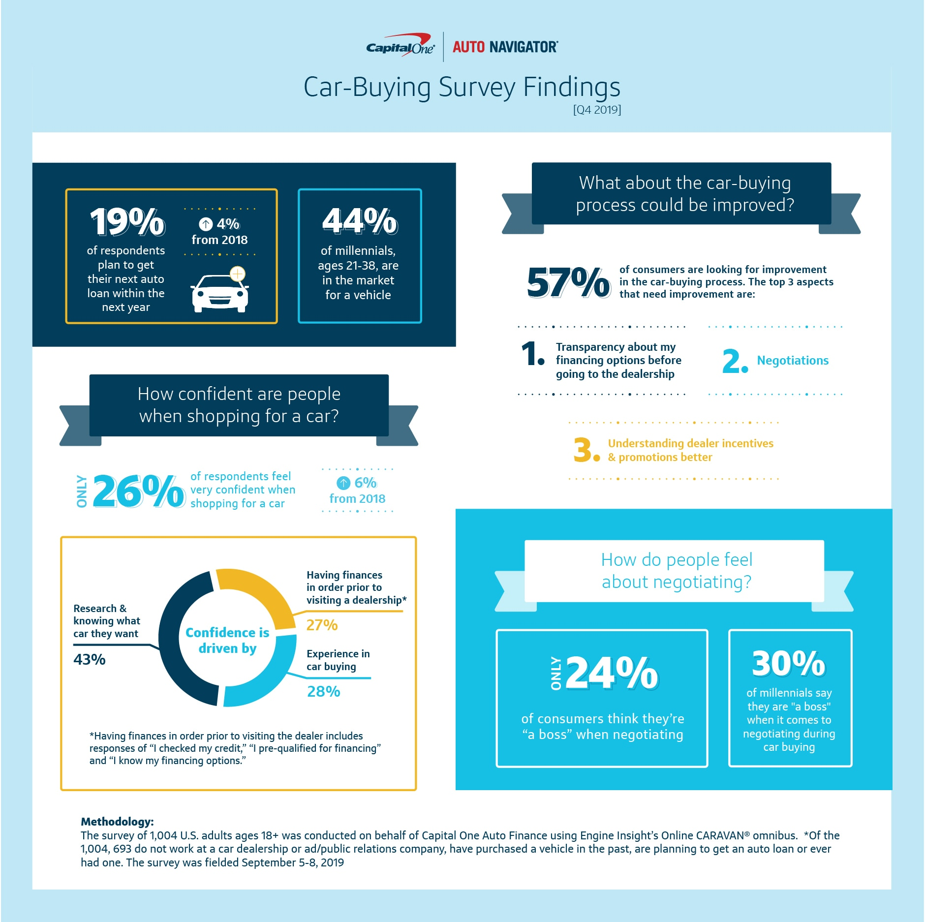 Lack Of Confidence Continues To Weigh On Car Shoppers Capital One